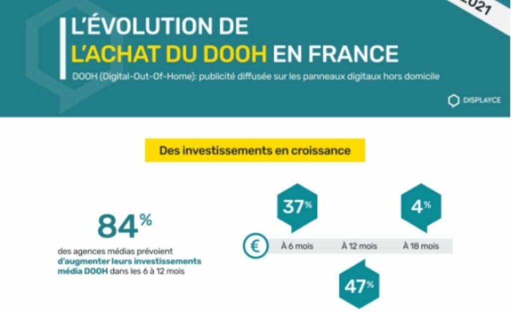 Infographie achat DOOH en France par Dislpayce