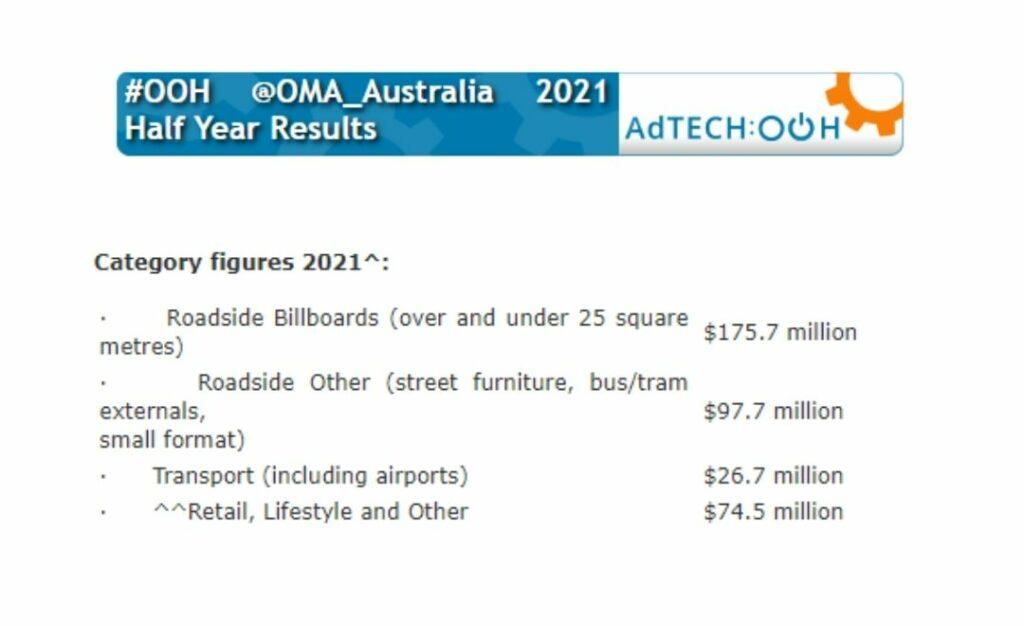 Marché OOH Australie S1 2021